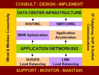 Enterprise Networking Portfolio
